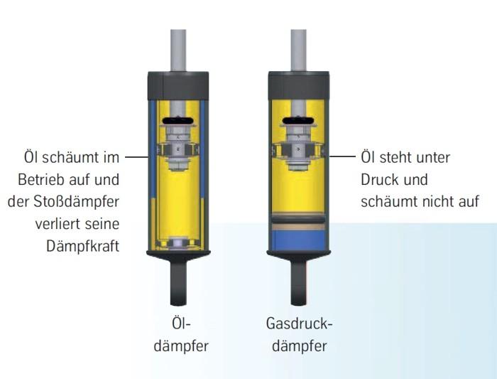 BILSTEIN-Gasdrucktechnik